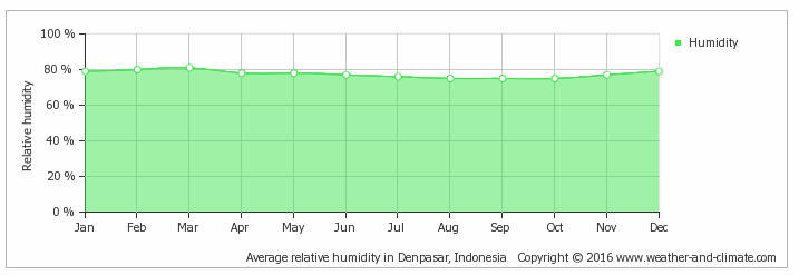Gili Islands Average Monthly Humidity